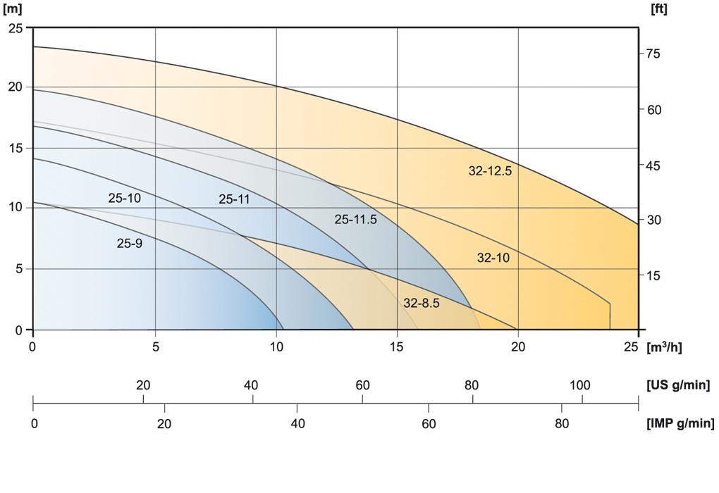Performancecurveoverview-CTV-Pumps.en