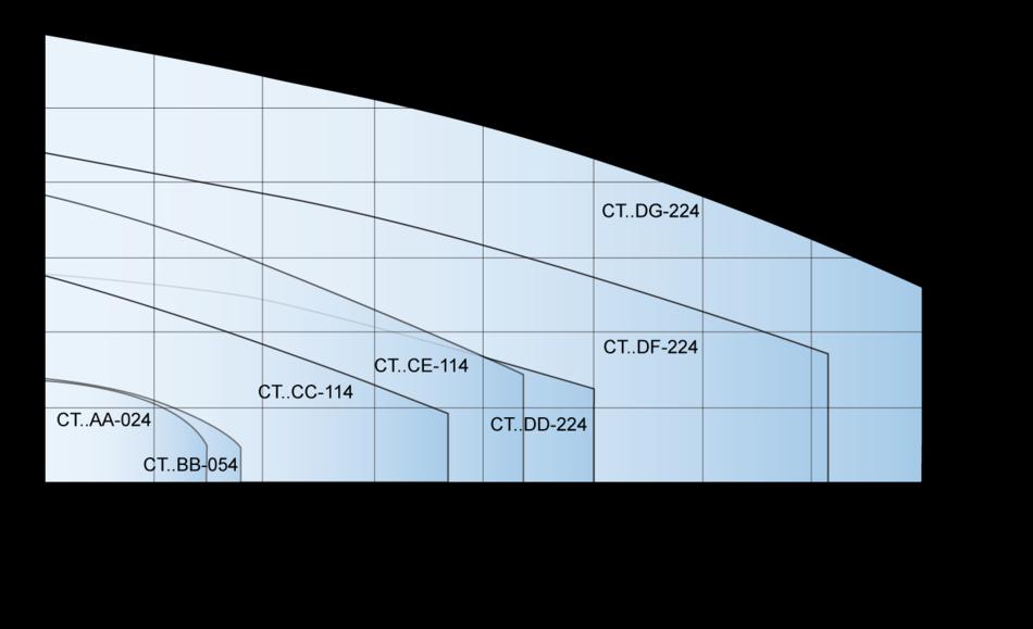 cti int per CT-2-pole-performance.en