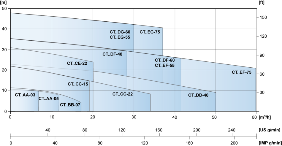 cti int per CT-4-pole-performance.en